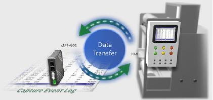 Registro histórico de dados e eventos na memória interna