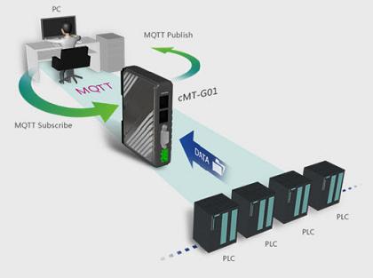 Comunicação iIOT pelo protocolo MQTT