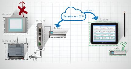 Tecnologia VPN para acesso de múltiplos dispositivos